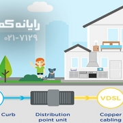 FTTC & VDSL - رایانه کمک