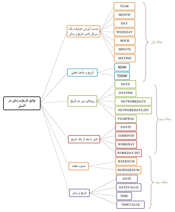 توابع-تاریخ-و-زمان-در-اکسل2